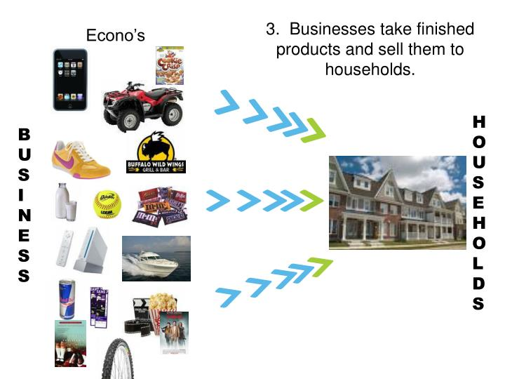3.  Businesses take finished products and sell them to households.