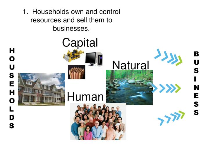 1.  Households own and control resources and sell them to businesses.