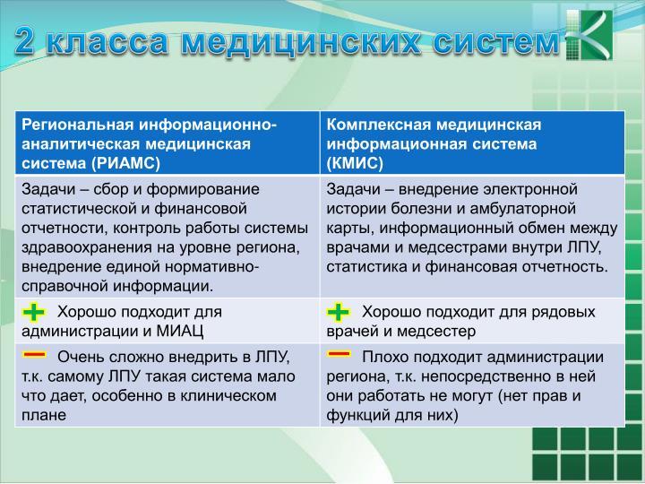 2 класса медицинских систем
