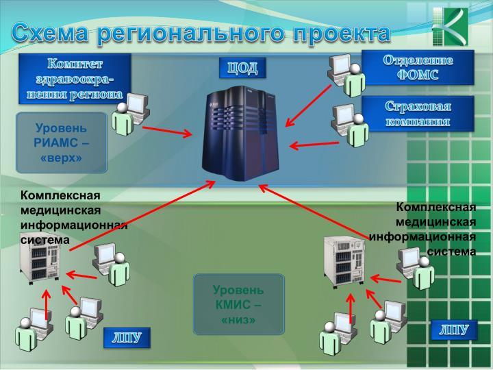 Схема регионального проекта
