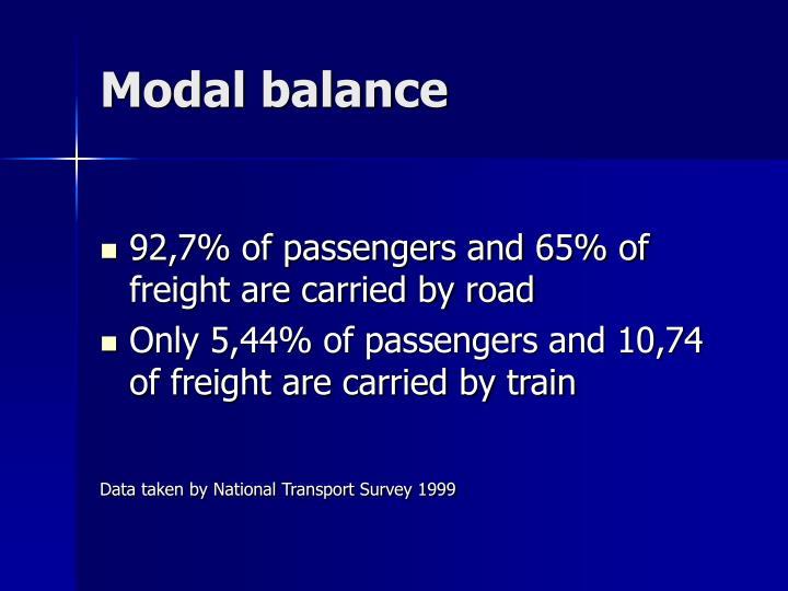Modal balance