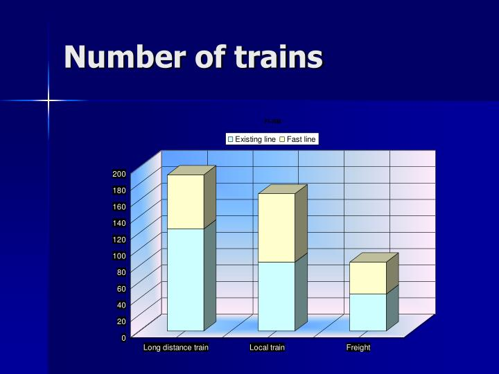 Number of trains