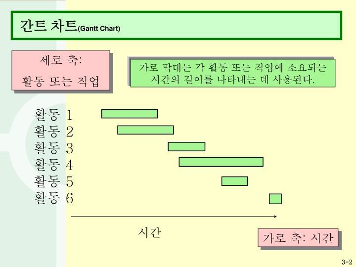 간트 차트