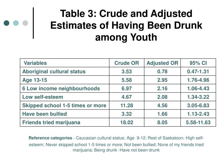 Table 3: Crude and Adjusted Estimates of Having Been Drunk among Youth