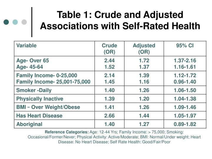 Table 1: Crude and Adjusted Associations with Self-Rated Health
