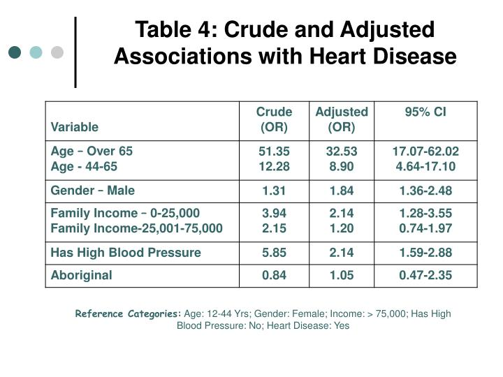 Table 4: Crude and Adjusted Associations with Heart Disease