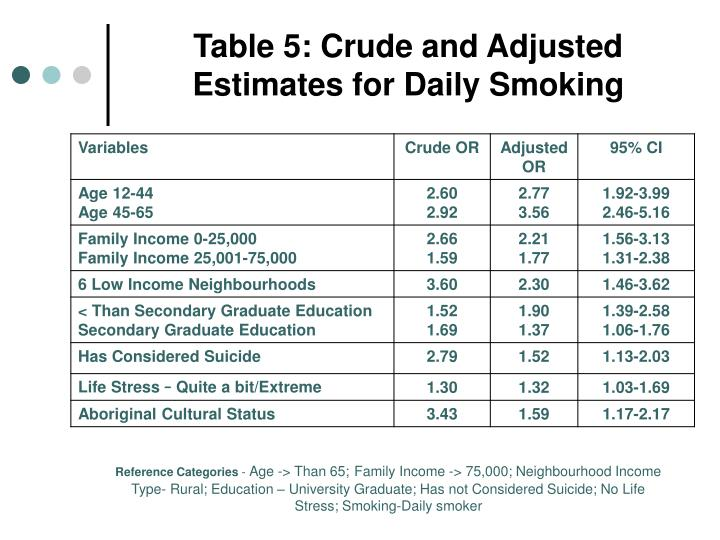 Table 5: Crude and Adjusted Estimates for Daily Smoking