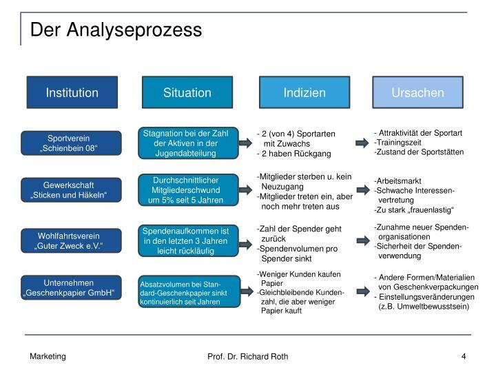 Der Analyseprozess
