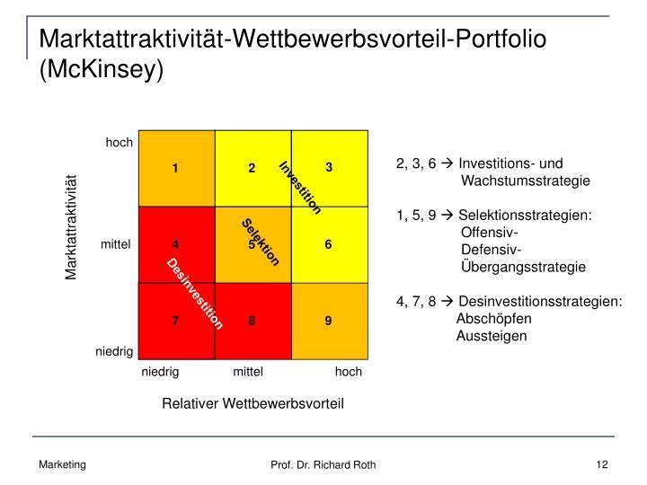 Marktattraktivität-Wettbewerbsvorteil-Portfolio