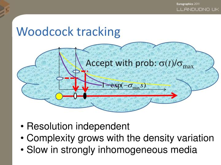 Woodcock tracking