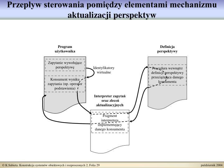 Przepływ sterowania pomiędzy elementami mechanizmu aktualizacji perspektyw