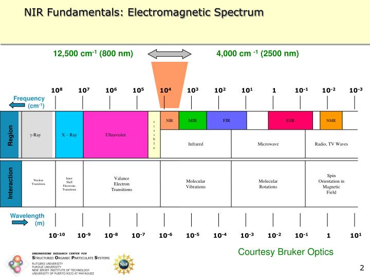 Nir fundamentals electromagnetic spectrum