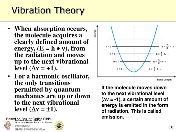 When absorption occurs, the molecule acquires a clearly defined amount of energy, (E = h