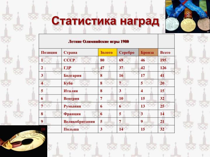 Статистика наград