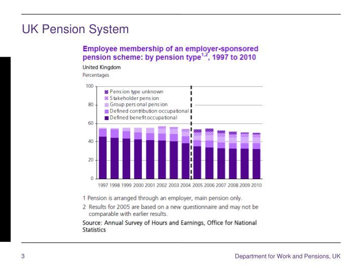 UK Pension System