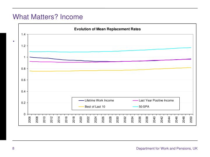 What Matters? Income