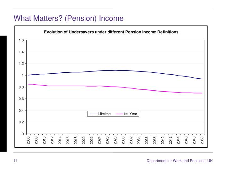 What Matters? (Pension) Income