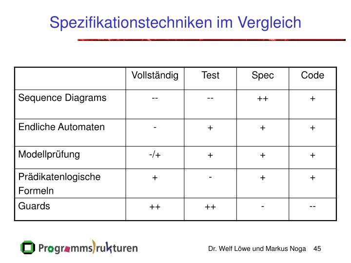Spezifikationstechniken im Vergleich