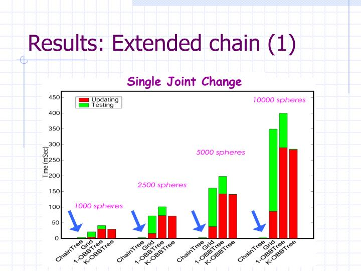 Results: Extended chain (1)