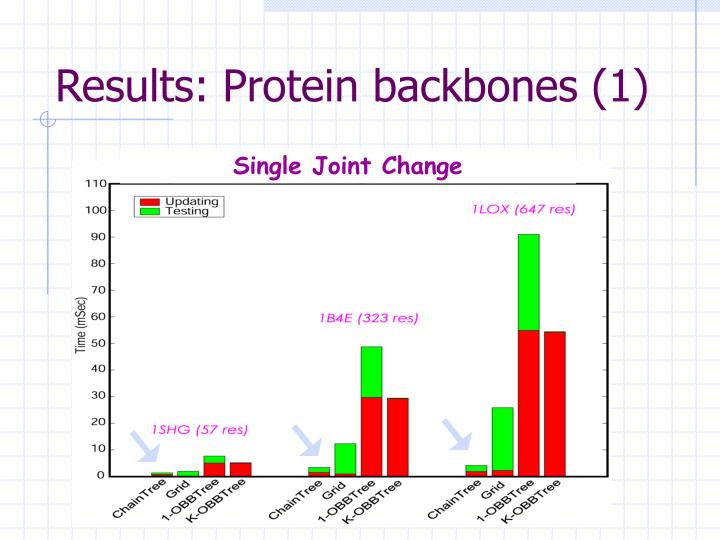 Results: Protein backbones (1)