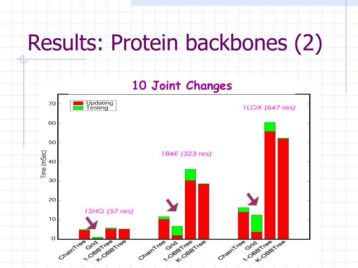 Results: Protein backbones (2)