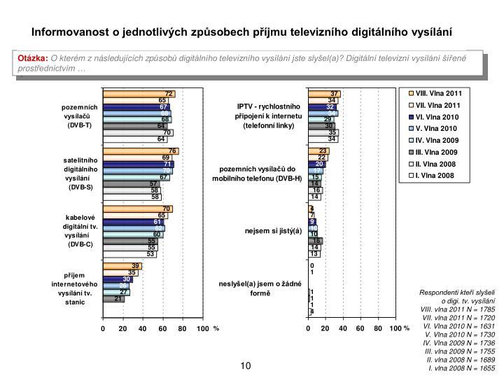 Informovanost o jednotlivch zpsobech pjmu televiznho digitlnho vysln