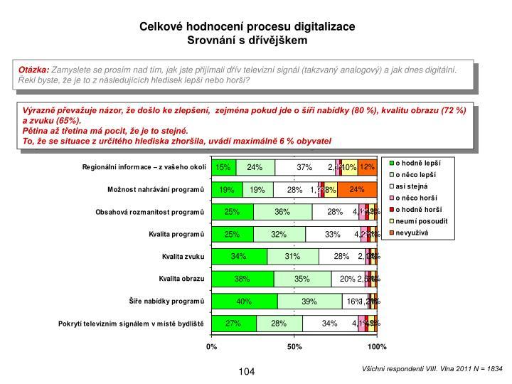 Celkov hodnocen procesu digitalizace