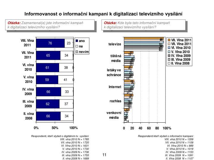Informovanost o informan kampani kdigitalizaci televiznho vysln