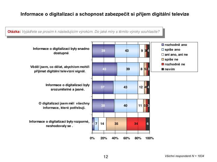 Informace o digitalizaci a schopnost zabezpeit si pjem digitln televize