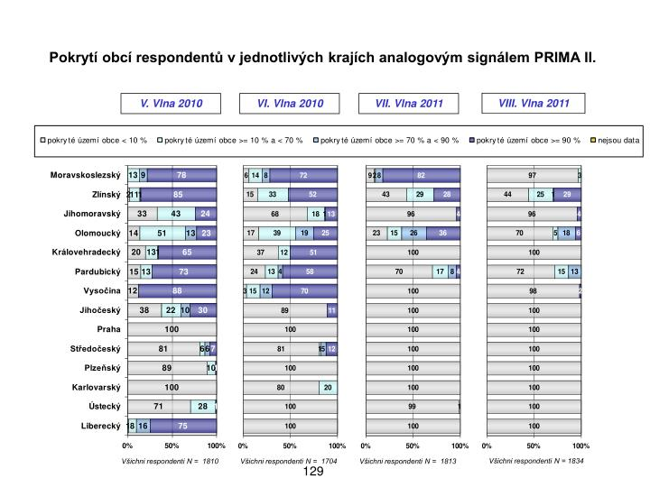 Pokryt obc respondent v jednotlivch krajch analogovm signlem PRIMA II.