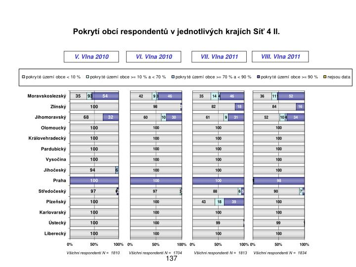 Pokryt obc respondent v jednotlivch krajch S 4 II.