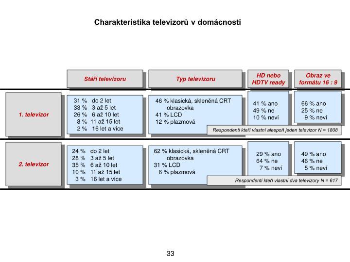 Charakteristika televizor v domcnosti