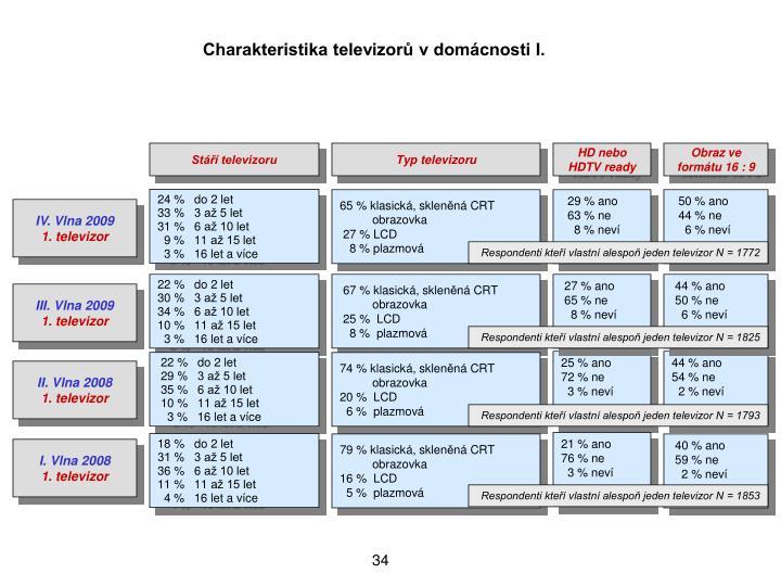 Charakteristika televizor v domcnosti I.
