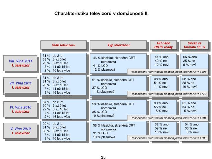 Charakteristika televizor v domcnosti II.
