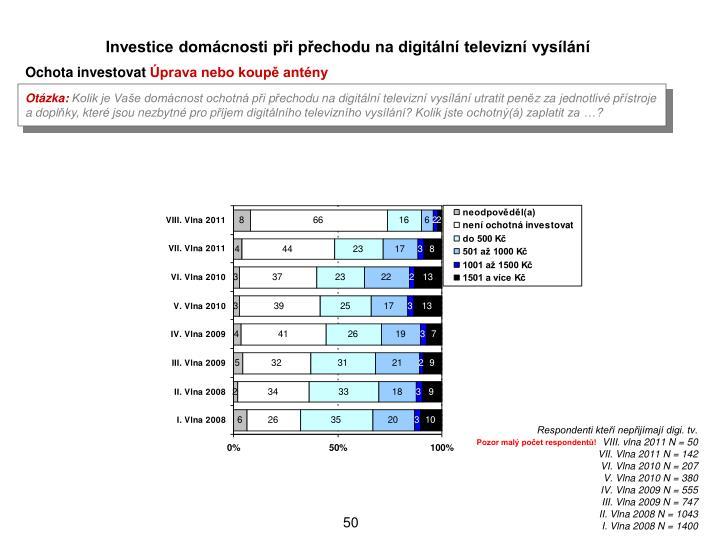Investice domcnosti pi pechodu na digitln televizn vysln