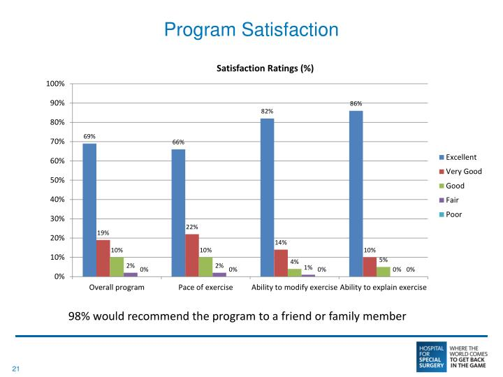 Program Satisfaction