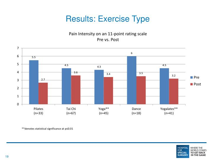 Results: Exercise Type
