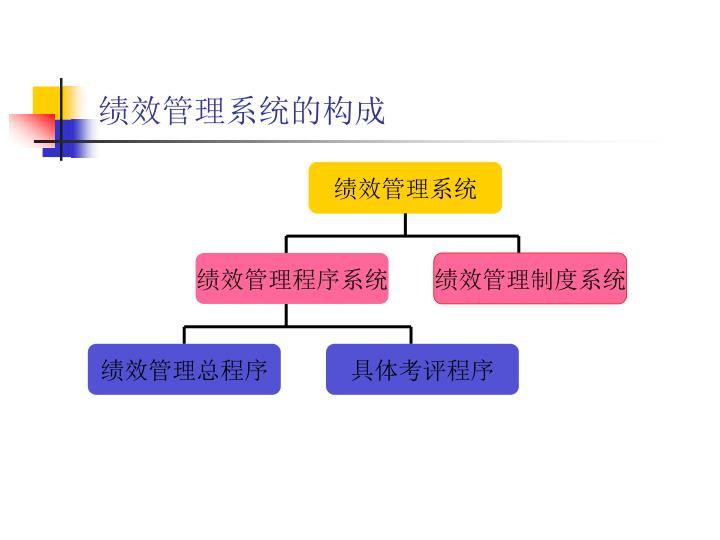 绩效管理系统的构成