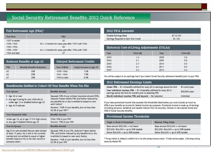 http://www.lpl-swmi.com/PDF/SS%20Retirement%20Benefits%202012.pdf