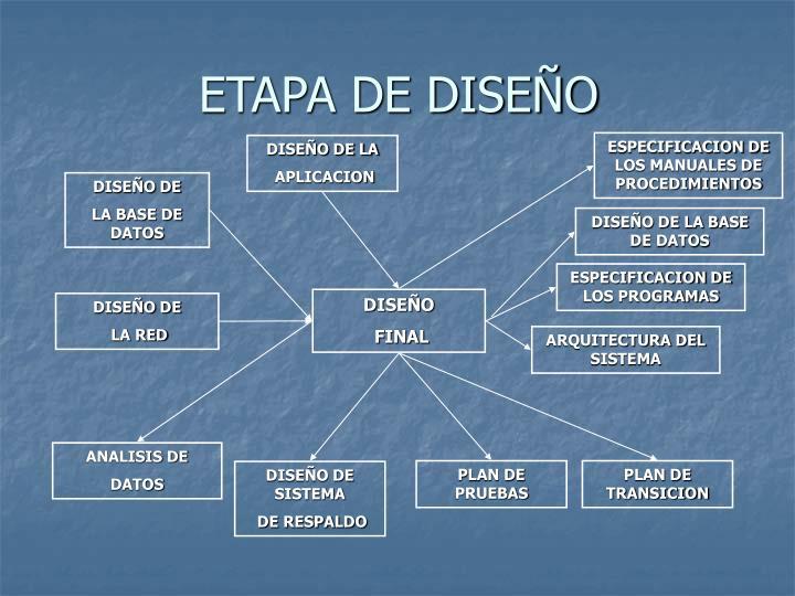ETAPA DE DISEÑO