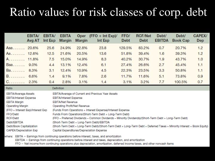 Ratio values for risk classes of corp. debt