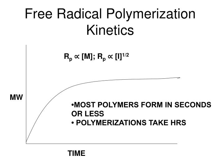 Free Radical Polymerization Kinetics
