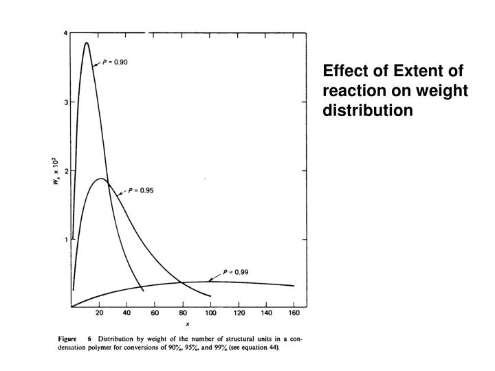 Effect of Extent of reaction on weight distribution
