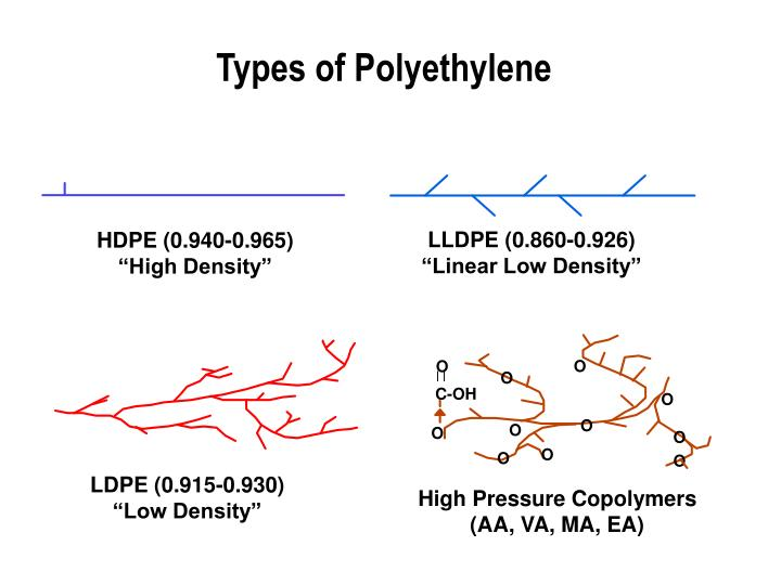 Types of Polyethylene
