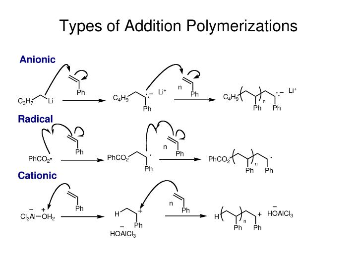 Types of Addition Polymerizations