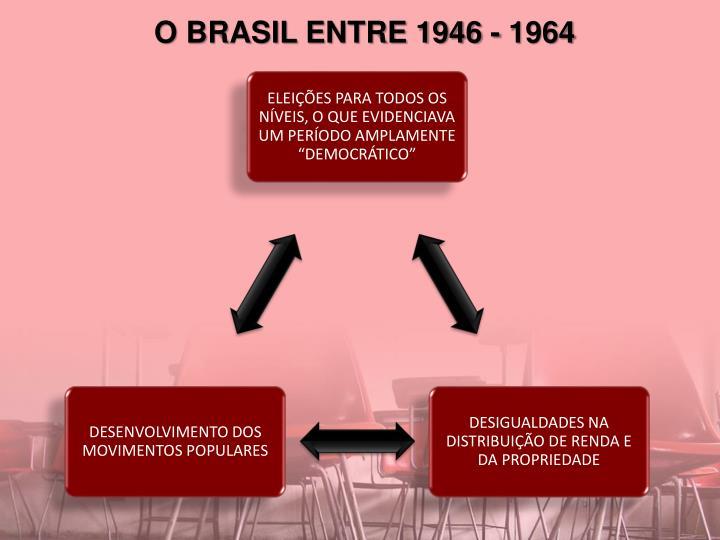 O BRASIL ENTRE 1946 - 1964