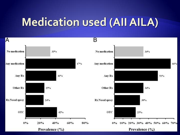 Medication used (AII AILA)