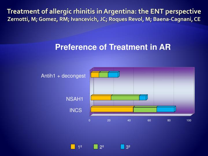 Preference of Treatment in AR