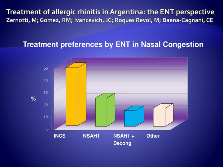 Treatment preferences by ENT in Nasal Congestion