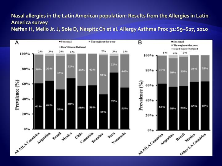 Nasal allergies in the Latin American population: Results from the Allergies in Latin America survey